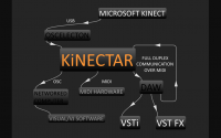 KiNECTAR Musical Performance Platform